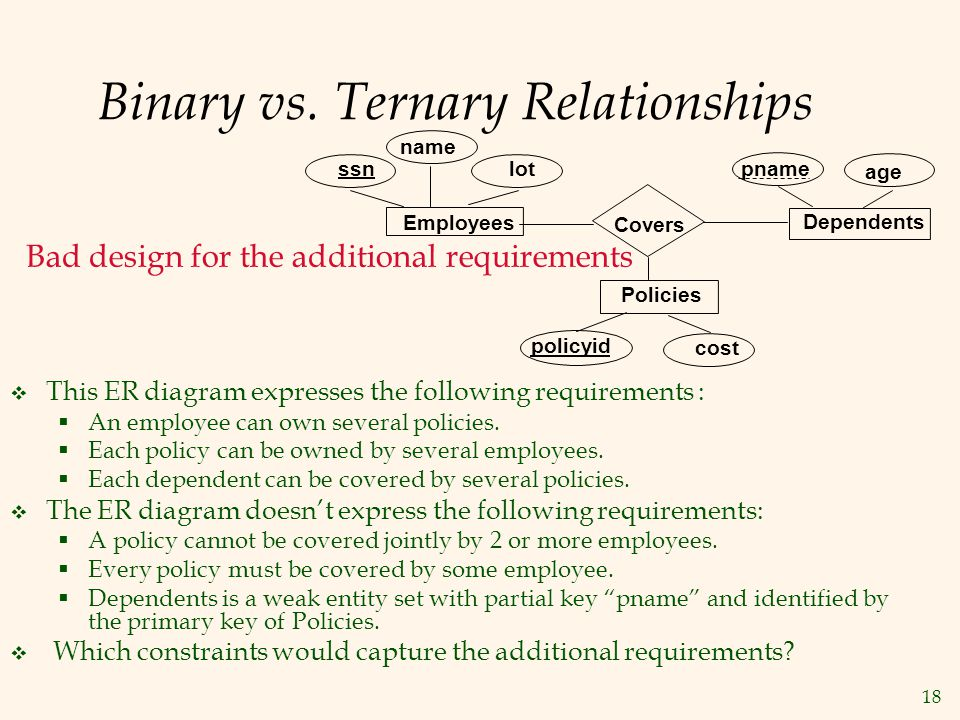 18 Binary vs. Ternary Relationships  This ER diagram expresses the following requirements :  An employee can own several policies.  Each policy can