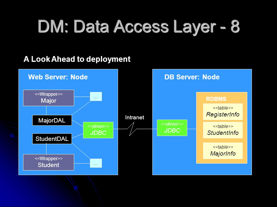 DM: Data Access Layer - 8 StudentDAL > Student > StudentInfo > RegisterInfo RDBMS Web Server: Node > JDBC DB Server: Node > JDBC MajorDAL > Major > MajorInfo Intranet … … A Look Ahead to deployment