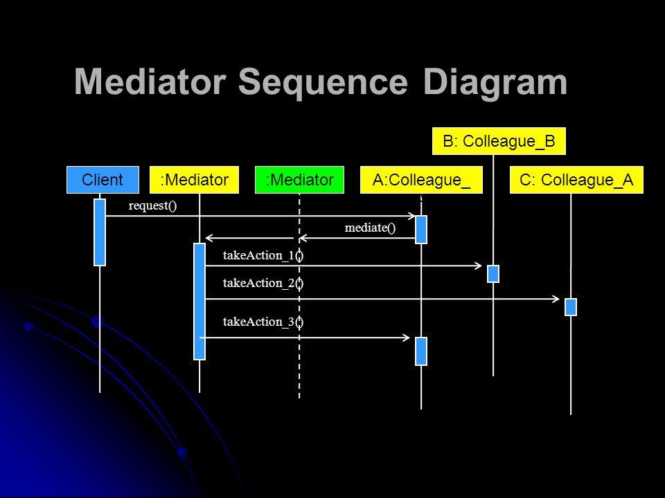 Mediator Sequence Diagram ClientA:Colleague_ A :Mediator B: Colleague_B request() takeAction_1() mediate() :MediatorC: Colleague_A takeAction_2() takeAction_3()