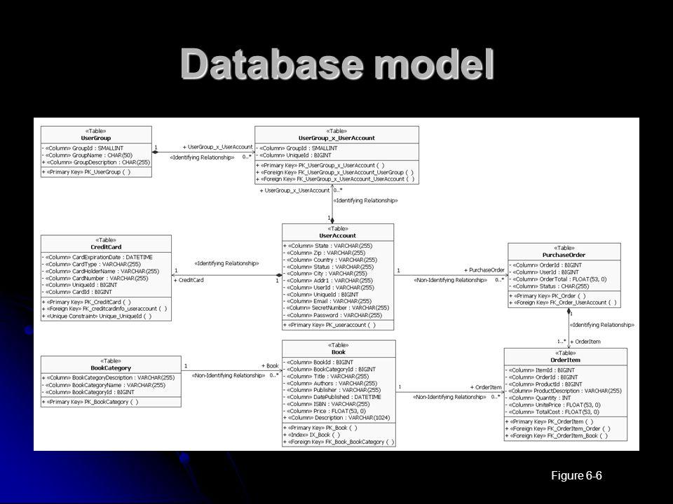 Database model Figure 6-6