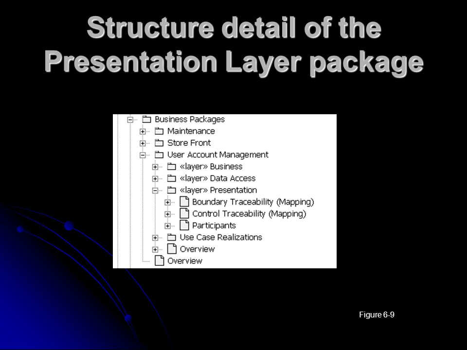 Structure detail of the Presentation Layer package Figure 6-9