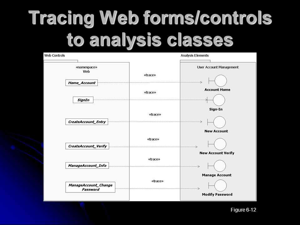 Tracing Web forms/controls to analysis classes Figure 6-12