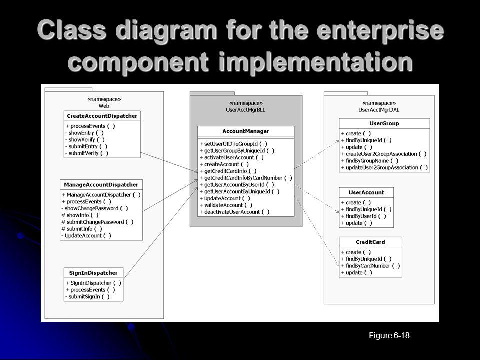 Class diagram for the enterprise component implementation Figure 6-18