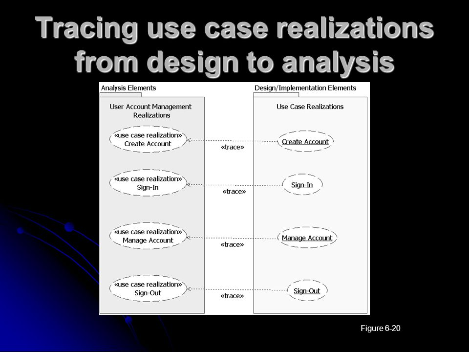 Tracing use case realizations from design to analysis Figure 6-20
