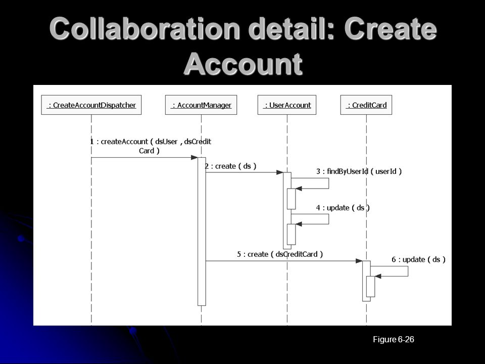 Collaboration detail: Create Account Figure 6-26
