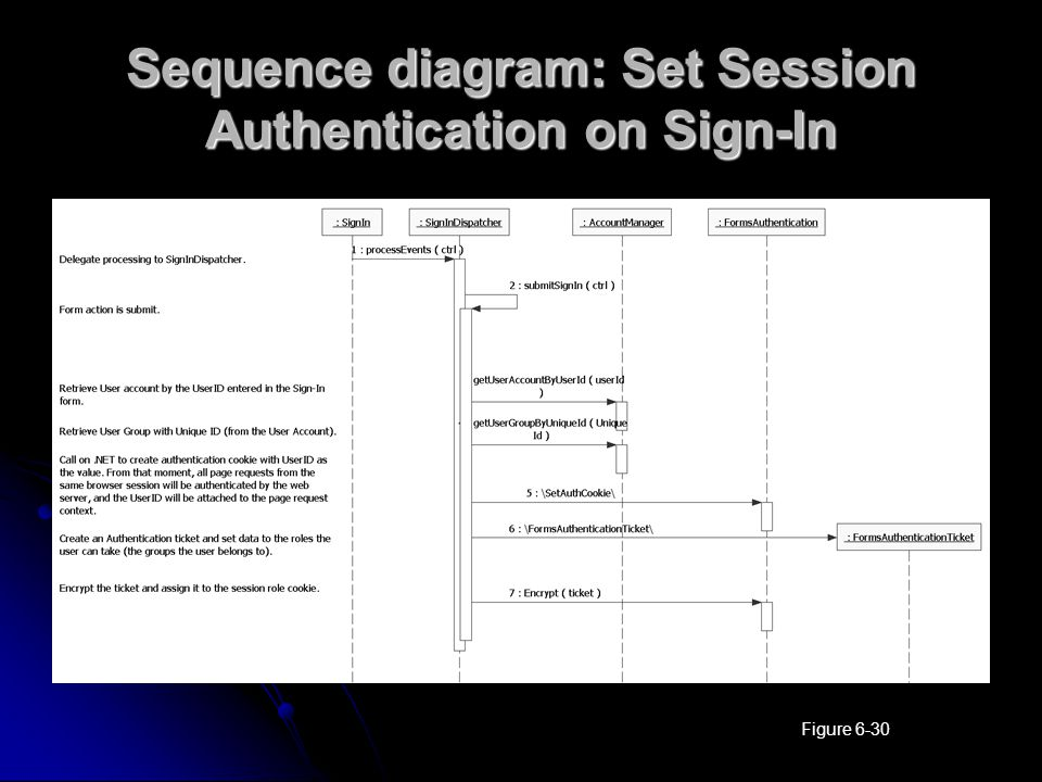 Sequence diagram: Set Session Authentication on Sign-In Figure 6-30
