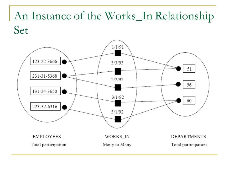 An Instance of the Works_In Relationship Set