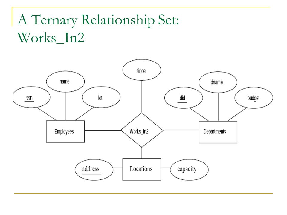 A Ternary Relationship Set: Works_In2