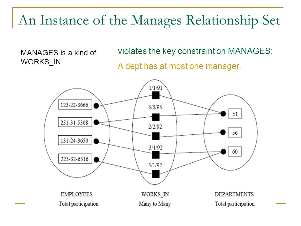 An Instance of the Manages Relationship Set violates the key constraint on MANAGES: A dept has at most one manager. MANAGES is a kind of WORKS_IN