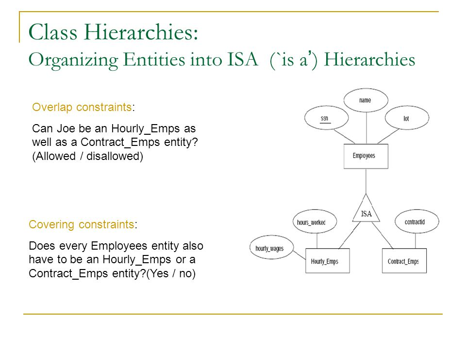 Class Hierarchies: Organizing Entities into ISA (`is a ' ) Hierarchies Overlap constraints: Can Joe be an Hourly_Emps as well as a Contract_Emps entit