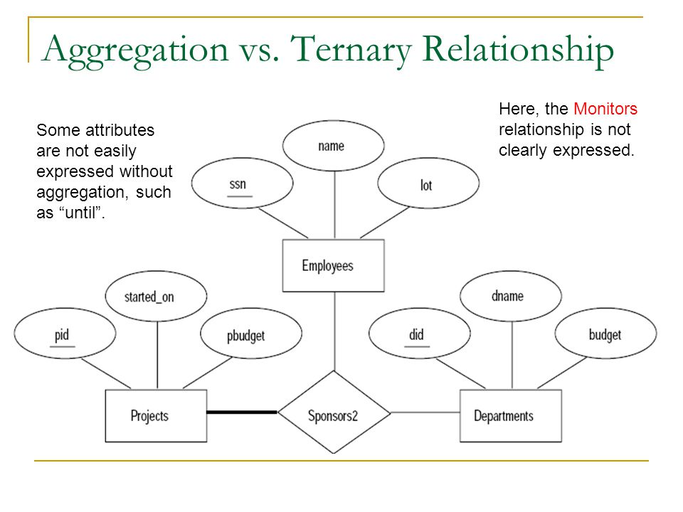 "Aggregation vs. Ternary Relationship Some attributes are not easily expressed without aggregation, such as ""until"". Here, the Monitors relationship is"