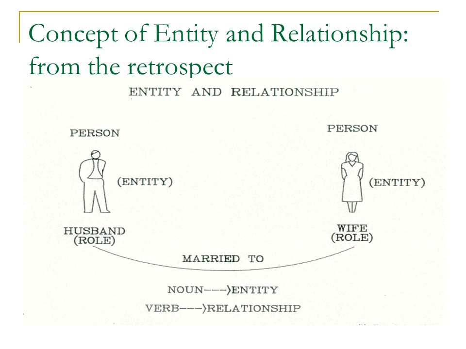 Concept of Entity and Relationship: from the retrospect