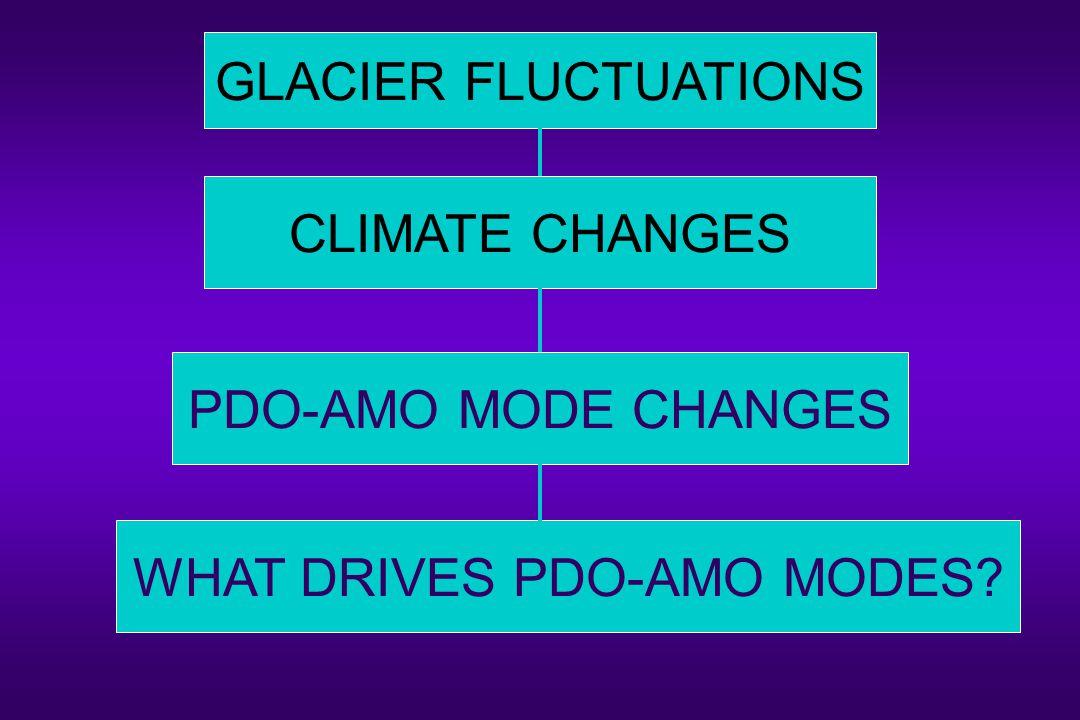 GLACIER FLUCTUATIONS CLIMATE CHANGES PDO-AMO MODE CHANGES WHAT DRIVES PDO-AMO MODES