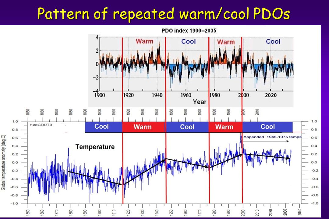 Pattern of repeated warm/cool PDOs