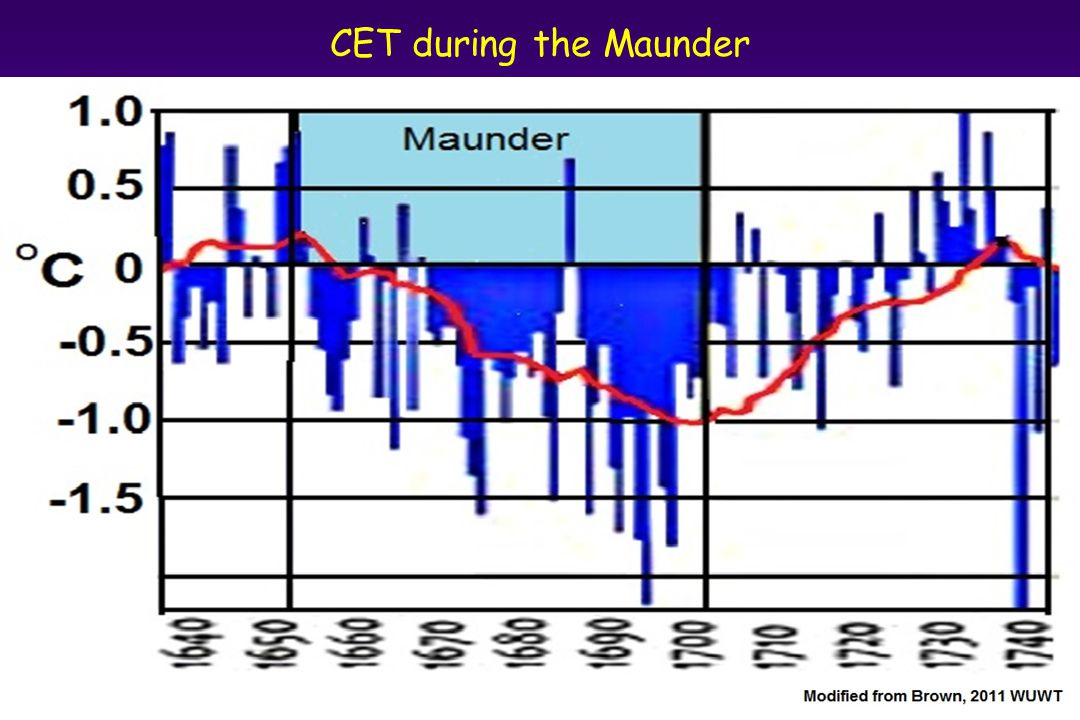 CET during the Maunder