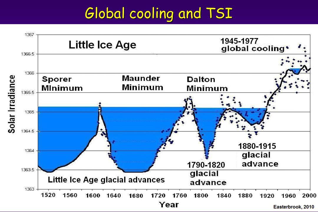 Global cooling and TSI