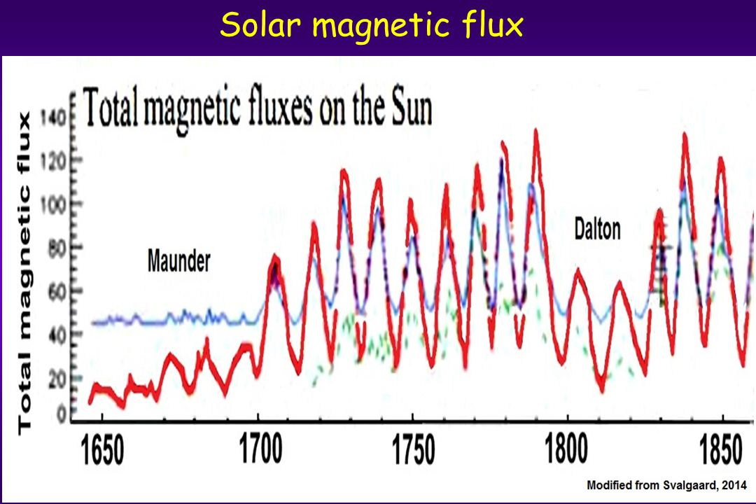 Solar magnetic flux