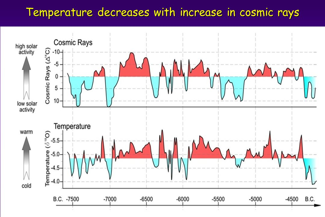 Temperature decreases with increase in cosmic rays