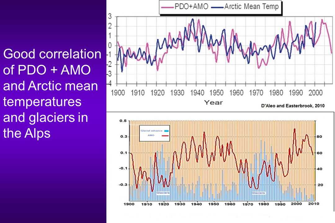 Good correlation of PDO + AMO and Arctic mean temperatures and glaciers in the Alps