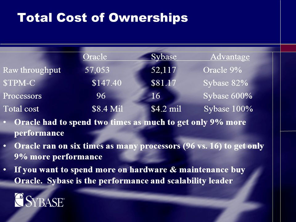 Total Cost of Ownerships Oracle SybaseAdvantage Raw throughput 57,05352,117 Oracle 9% $TPM-C$147.40 $81.17 Sybase 82% Processors 96 16 Sybase 600% Total cost$8.4 Mil$4.2 mil Sybase 100% Oracle had to spend two times as much to get only 9% more performance Oracle ran on six times as many processors (96 vs.