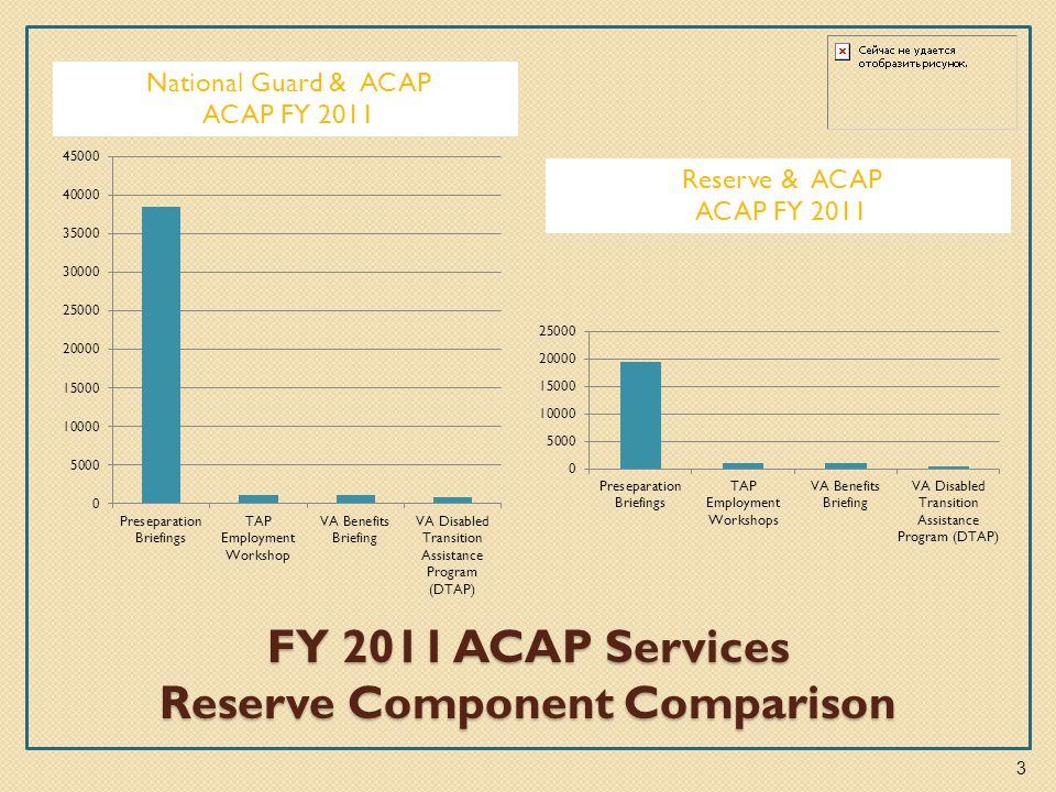FY 2011 ACAP Services Reserve Component Comparison National Guard & ACAP ACAP FY 2011 Reserve & ACAP ACAP FY 2011 3