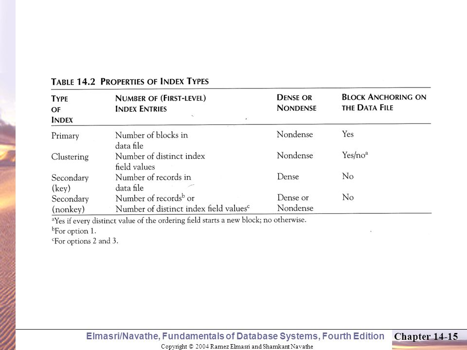 Copyright © 2004 Ramez Elmasri and Shamkant Navathe Elmasri/Navathe, Fundamentals of Database Systems, Fourth Edition Chapter 14-15