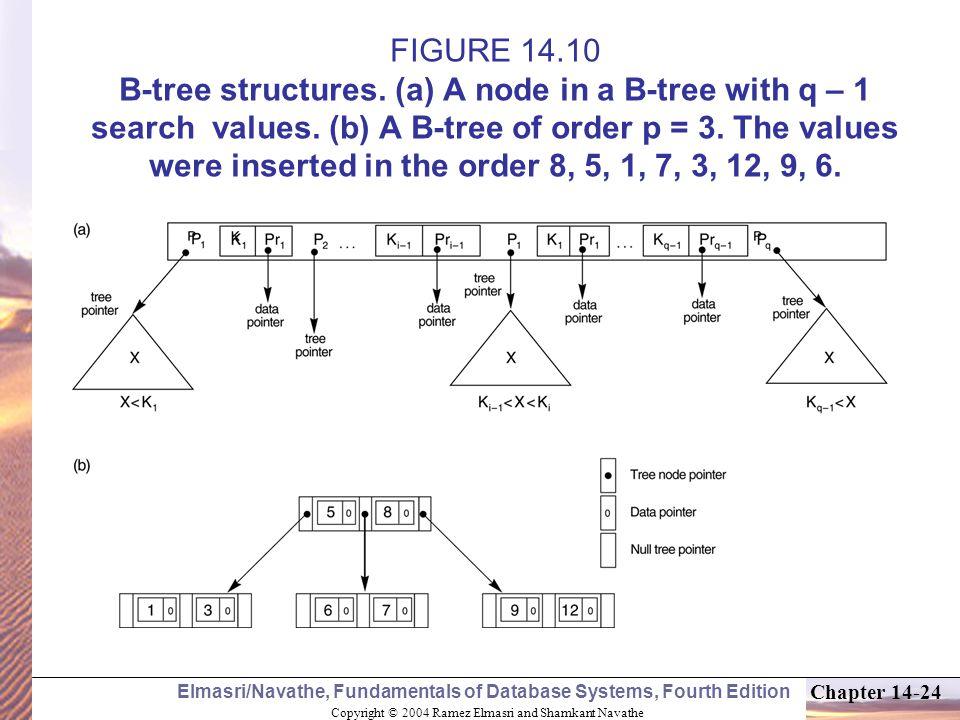 Copyright © 2004 Ramez Elmasri and Shamkant Navathe Elmasri/Navathe, Fundamentals of Database Systems, Fourth Edition Chapter 14-24 FIGURE 14.10 B-tree structures.