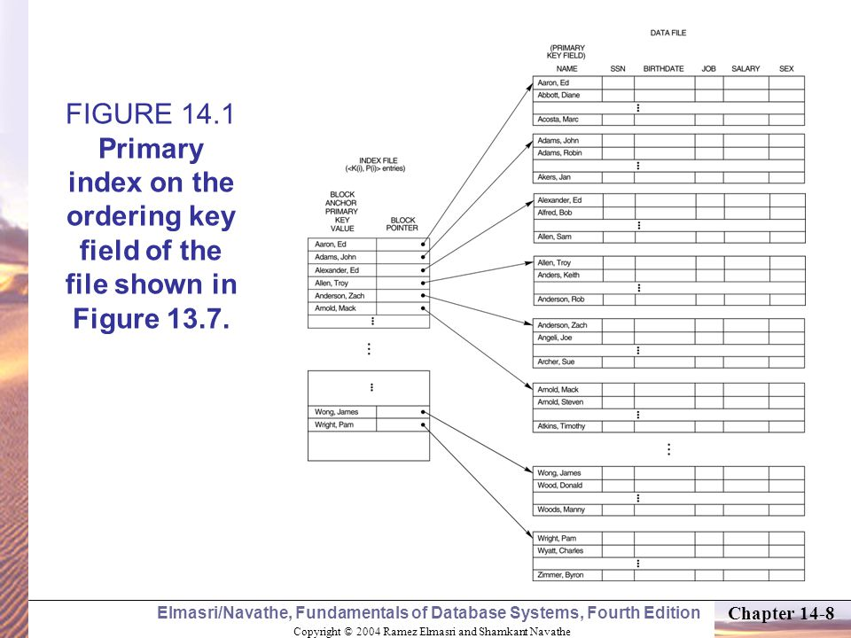 Copyright © 2004 Ramez Elmasri and Shamkant Navathe Elmasri/Navathe, Fundamentals of Database Systems, Fourth Edition Chapter 14-8 FIGURE 14.1 Primary index on the ordering key field of the file shown in Figure 13.7.
