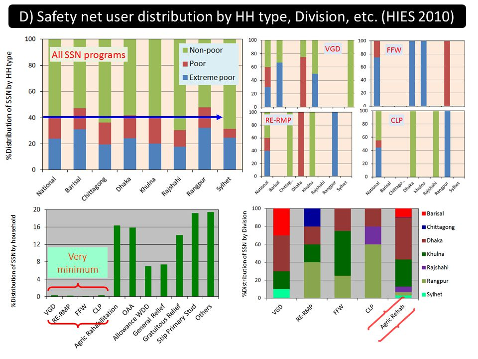 D) Safety net user distribution by HH type, Division, etc. (HIES 2010) Very minimum
