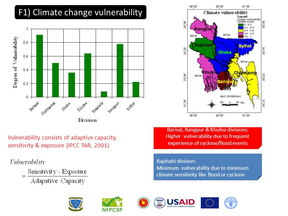 Barisal, Rangpur & Khulna divisions: Higher vulnerability due to frequent experience of cyclone/flood events Rajshahi division: Minimum vulnerability