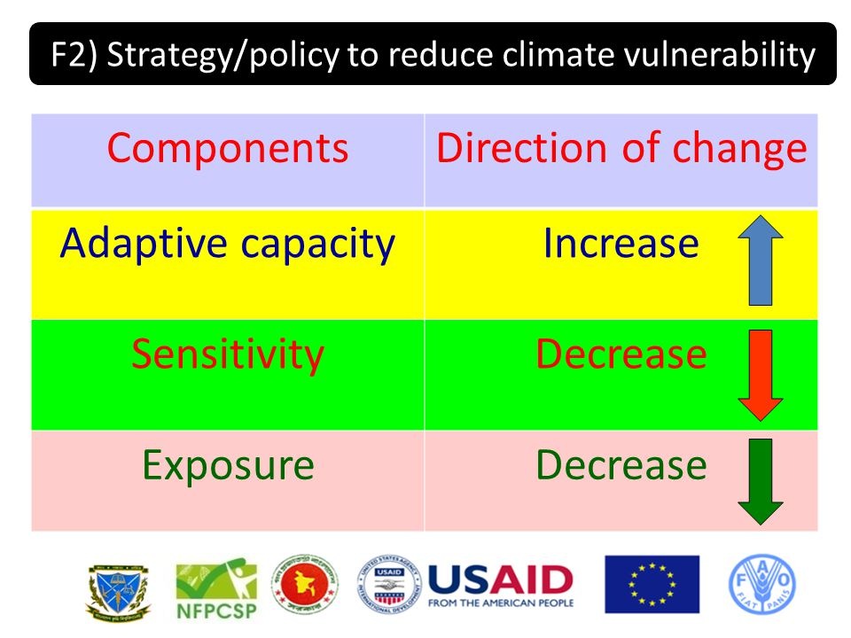 ComponentsDirection of change Adaptive capacityIncrease SensitivityDecrease ExposureDecrease F2) Strategy/policy to reduce climate vulnerability