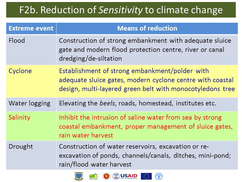 F2b. Reduction of Sensitivity to climate change Extreme eventMeans of reduction FloodConstruction of strong embankment with adequate sluice gate and m