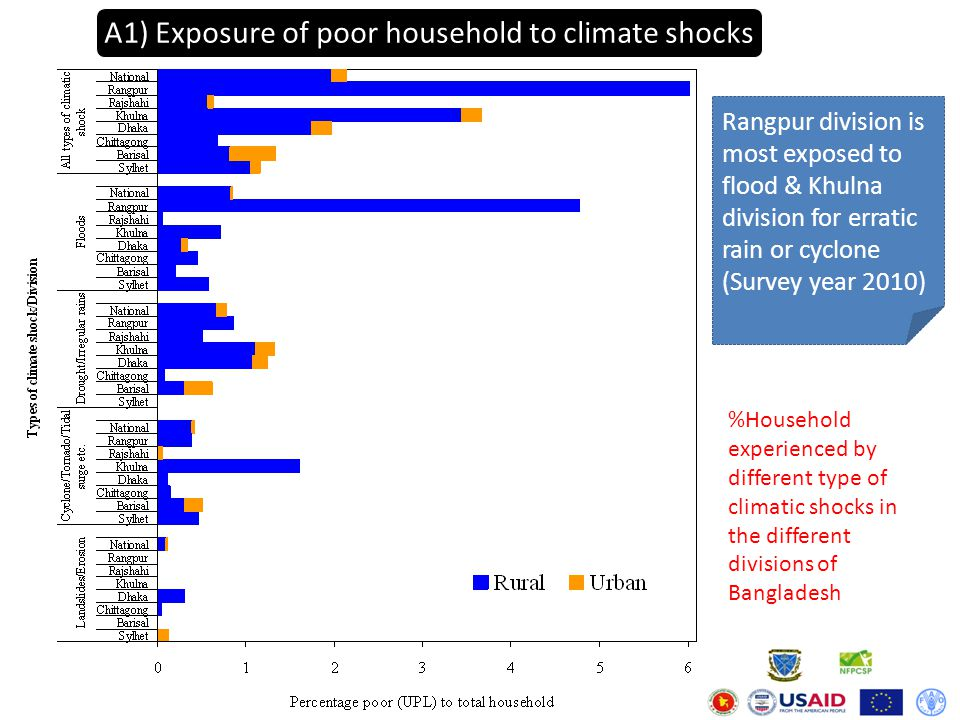 A2) Number of people affected by climate shocks in Bangladesh Due to recurrent flood & higher incidence of poverty (46%) Due to higher incidence of cyclone & monsoon rains Due to larger size of population (47 million) & flood incidence