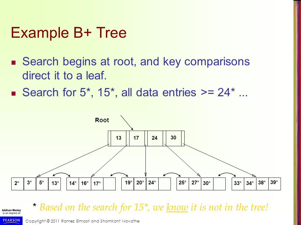 Copyright © 2011 Ramez Elmasri and Shamkant Navathe Example B+ Tree Search begins at root, and key comparisons direct it to a leaf.