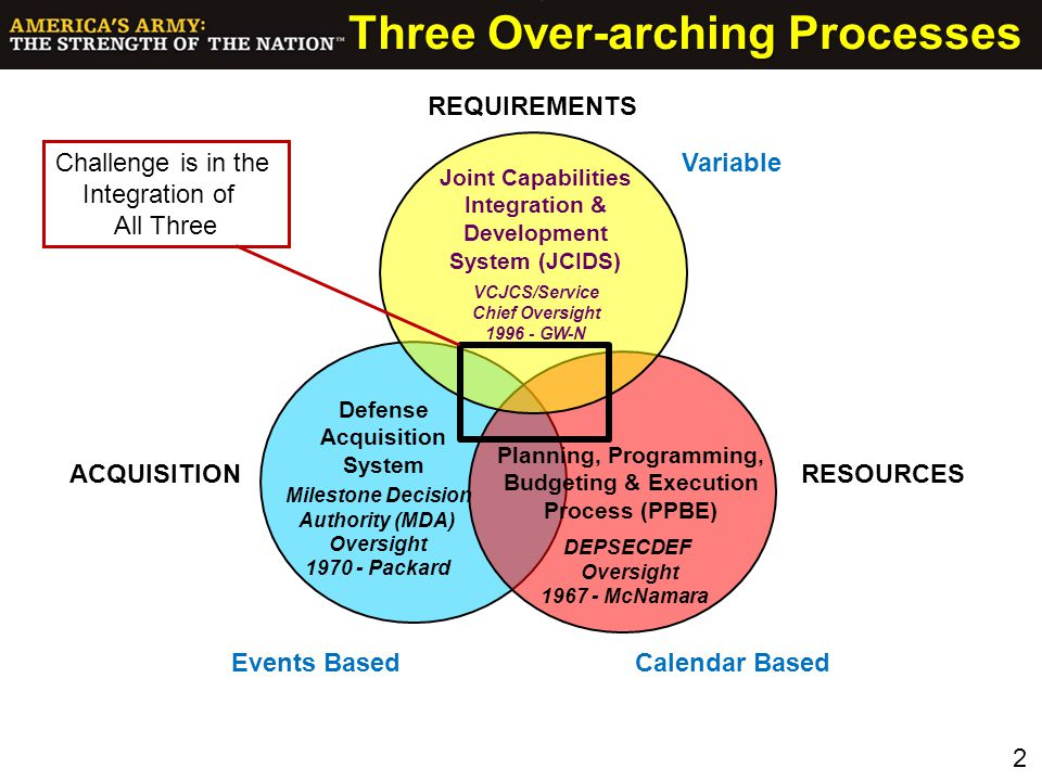 Three Over-arching Processes Challenge is in the Integration of All Three REQUIREMENTS RESOURCESACQUISITION Events BasedCalendar Based Variable Joint