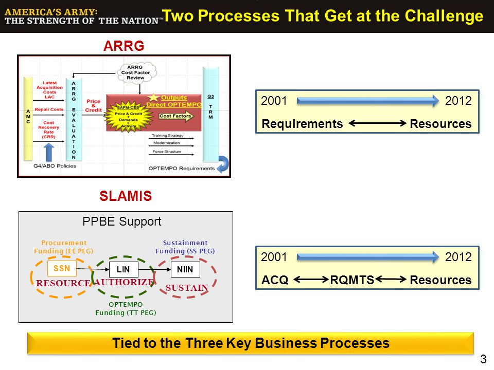 Two Processes That Get at the Challenge Tied to the Three Key Business Processes RESOURCE AUTHORIZE SUSTAIN NIINLIN SSN PPBE Support Procurement Fundi