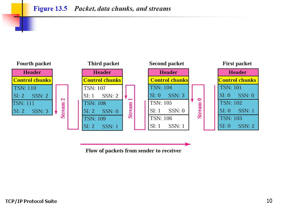 TCP/IP Protocol Suite 10 Figure 13.5 Packet, data chunks, and streams
