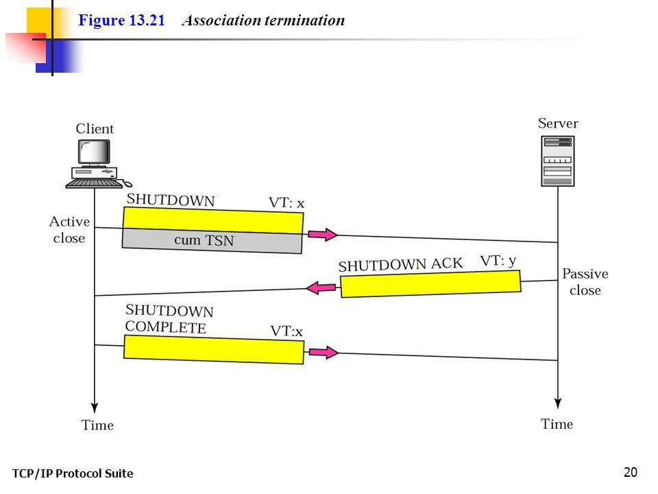 TCP/IP Protocol Suite 20 Figure 13.21 Association termination