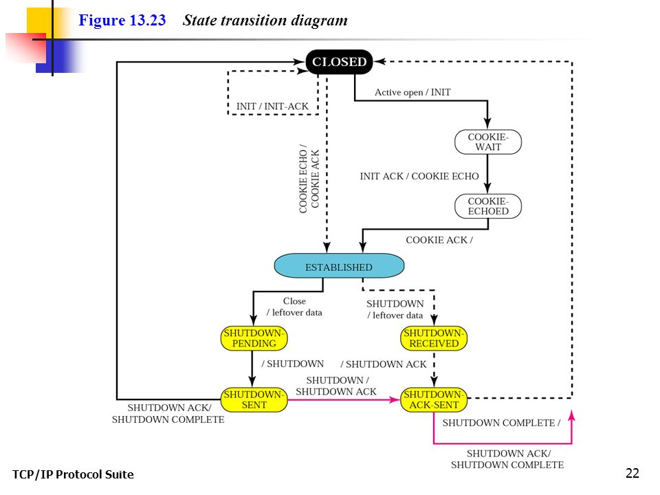TCP/IP Protocol Suite 22 Figure 13.23 State transition diagram