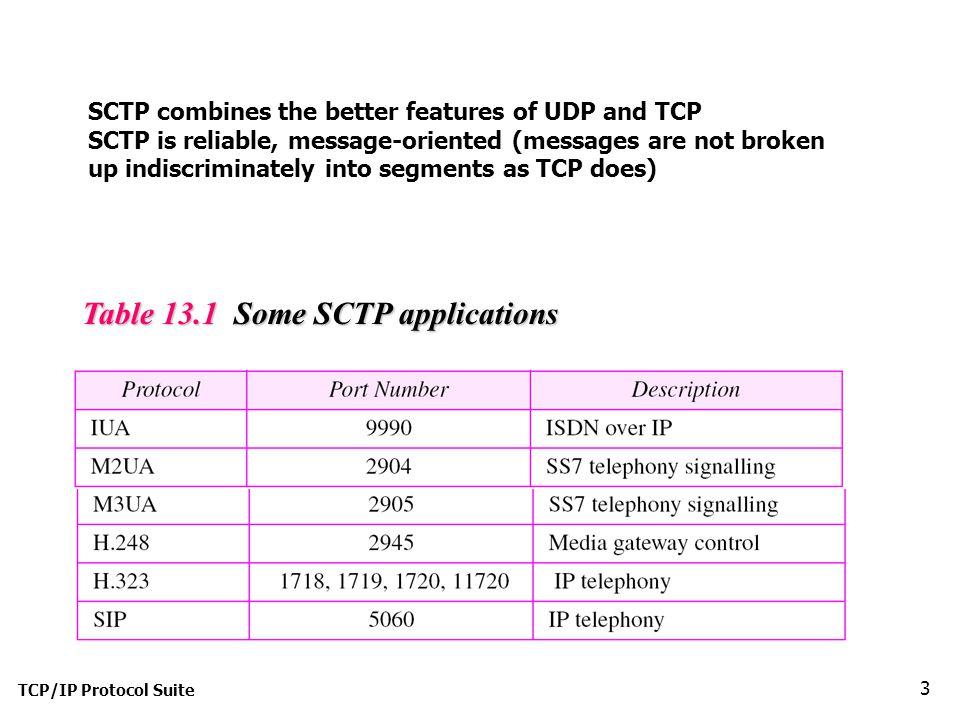 TCP/IP Protocol Suite 24 Figure 13.24 A common scenario of states