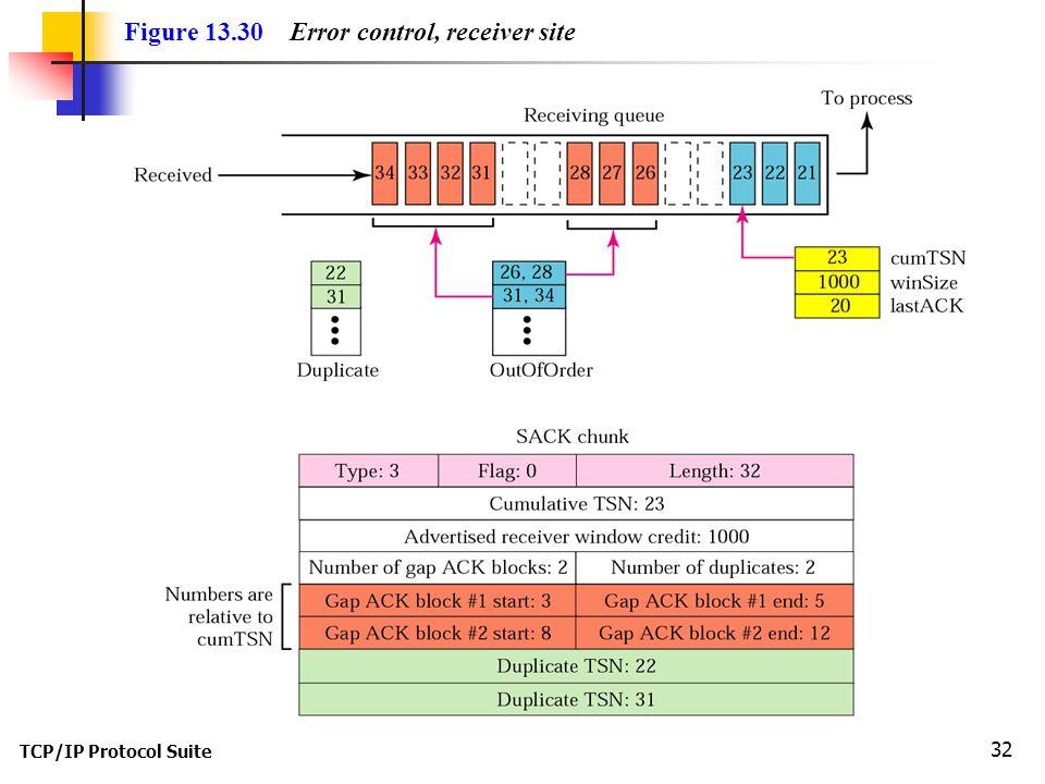 TCP/IP Protocol Suite 32 Figure 13.30 Error control, receiver site