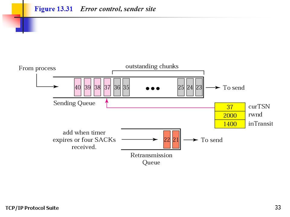TCP/IP Protocol Suite 33 Figure 13.31 Error control, sender site