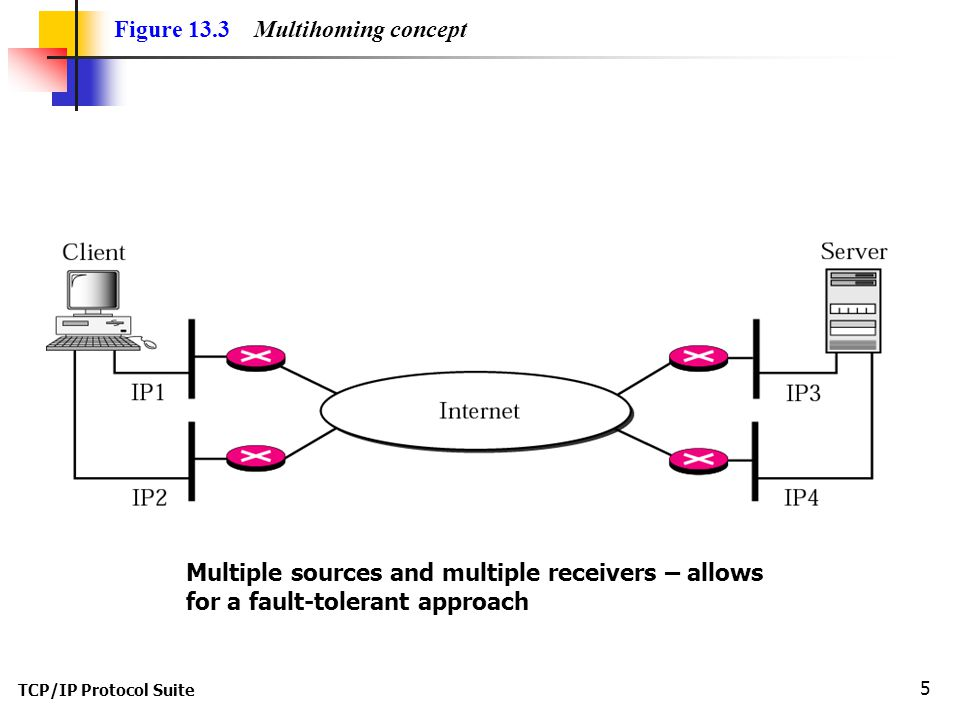 TCP/IP Protocol Suite 5 Figure 13.3 Multihoming concept Multiple sources and multiple receivers – allows for a fault-tolerant approach