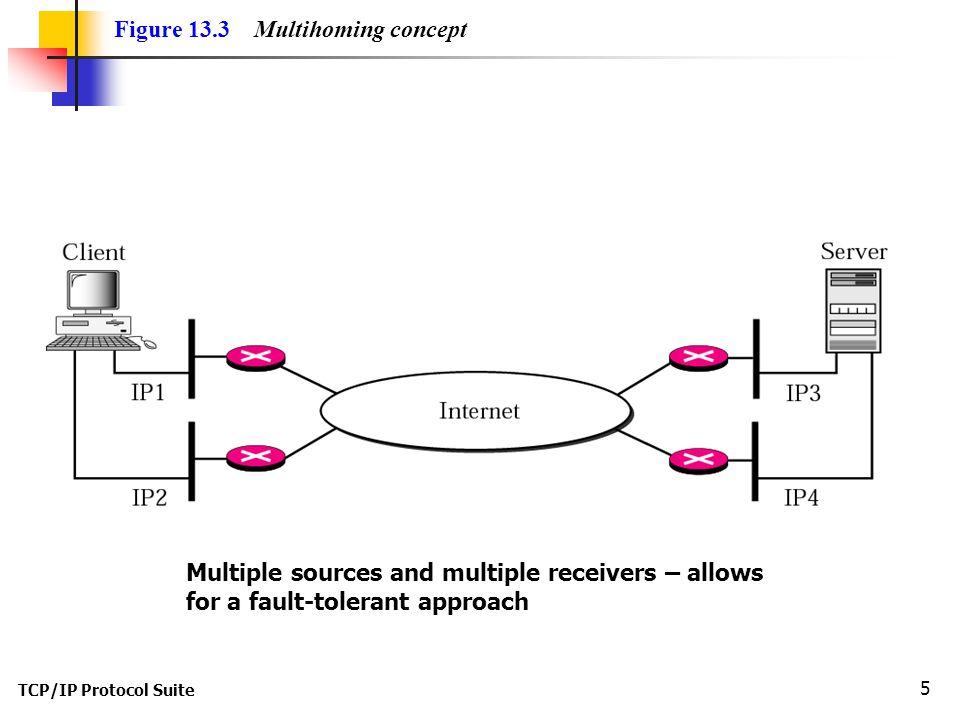 TCP/IP Protocol Suite 26 Figure 13.26 Simultaneous close
