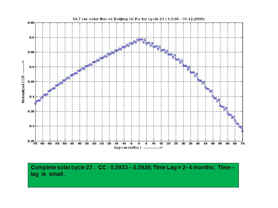 Complete solar cycle 23, CC : 0.5933 – 0.5926; Time Lag = 2- 4 months; Time – lag is small.