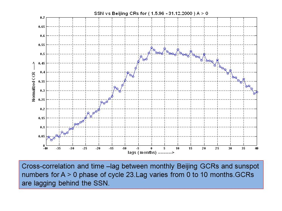 Cross-correlation and time –lag between monthly Beijing GCRs and sunspot numbers for A > 0 phase of cycle 23.Lag varies from 0 to 10 months.GCRs are lagging behind the SSN.