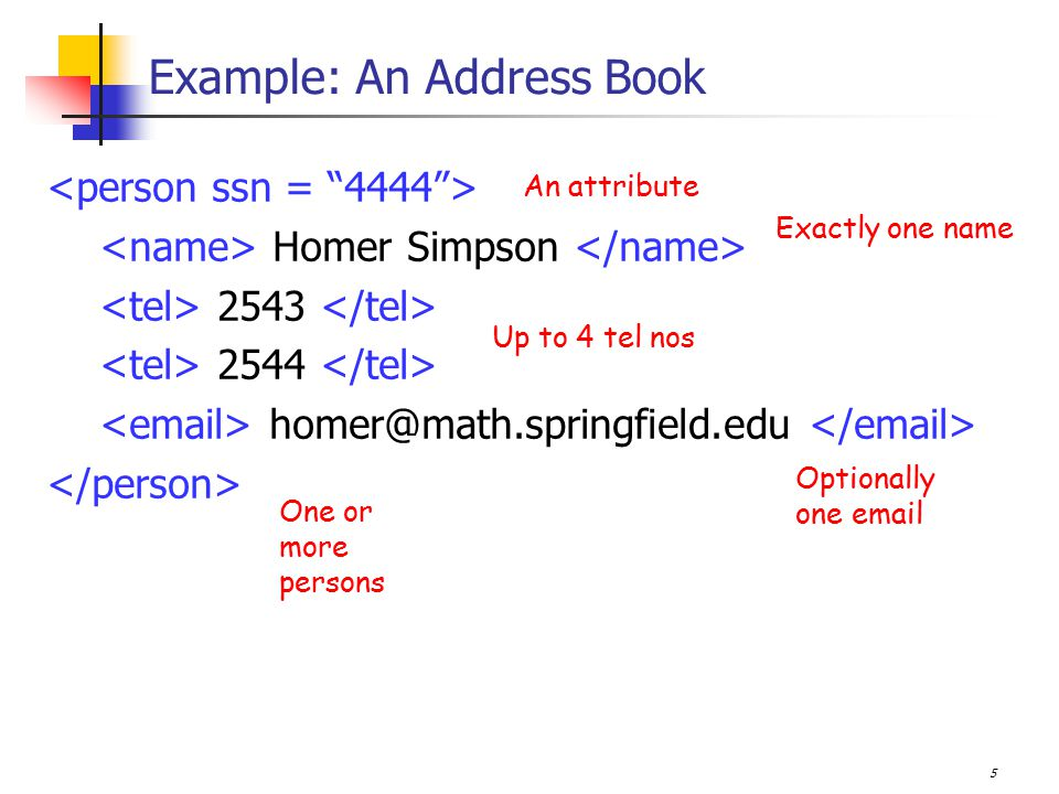 5 Example: An Address Book Homer Simpson 2543 2544 homer@math.springfield.edu Up to 4 tel nos Optionally one email Exactly one name An attribute One or more persons