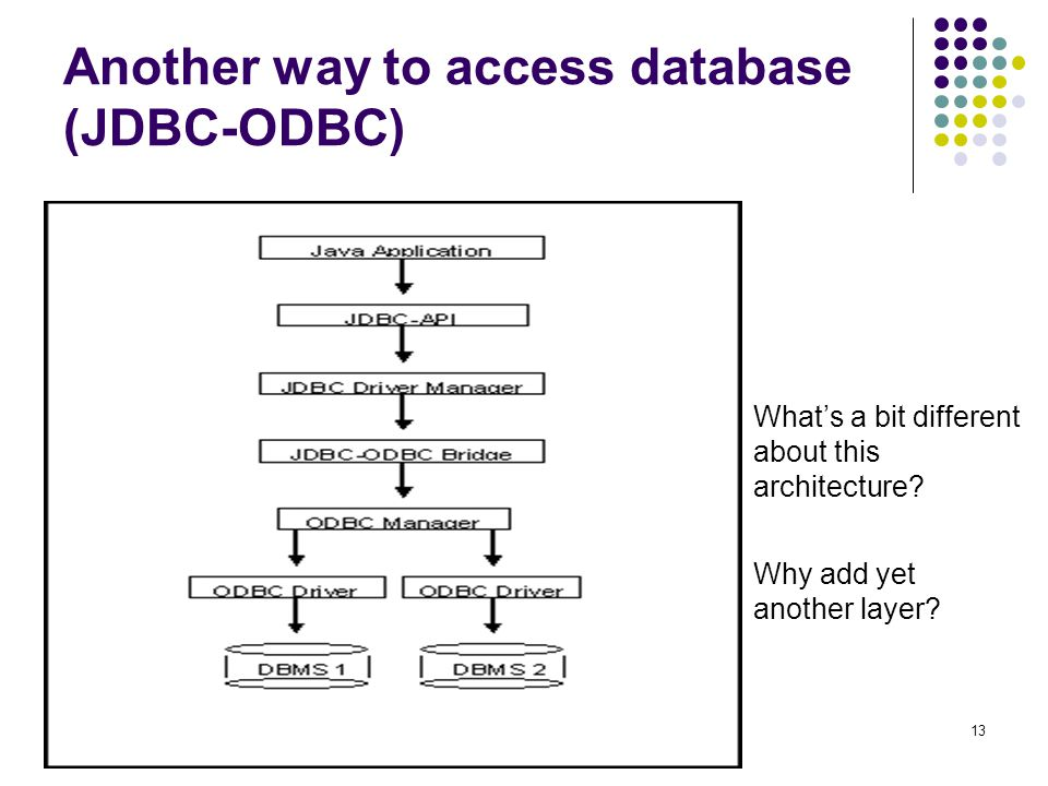 13 Another way to access database (JDBC-ODBC) What's a bit different about this architecture.