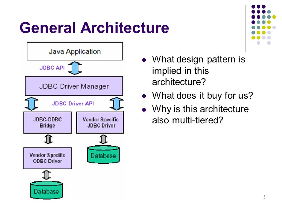 3 General Architecture What design pattern is implied in this architecture.