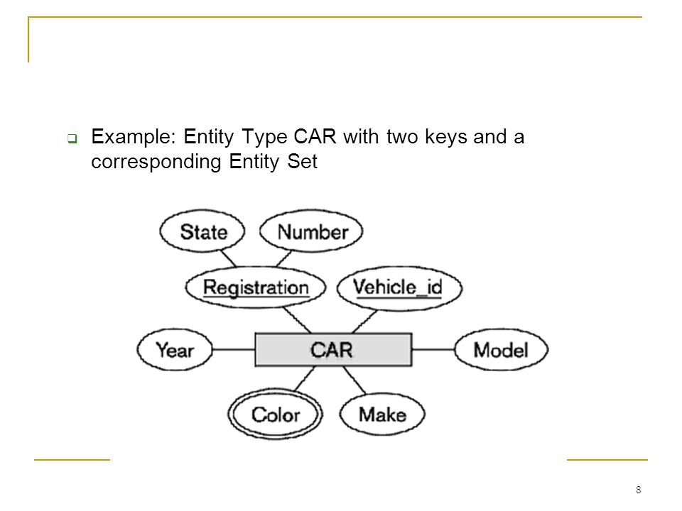 19 Introducing Relationships Entity types are not enough  Some aspects in the requirements should be represented as relationships ER model has three main concepts:  Entities (and their entity types and entity sets)  Attributes (simple, composite, multivalued)  Relationships (and their relationship types and relationship sets)